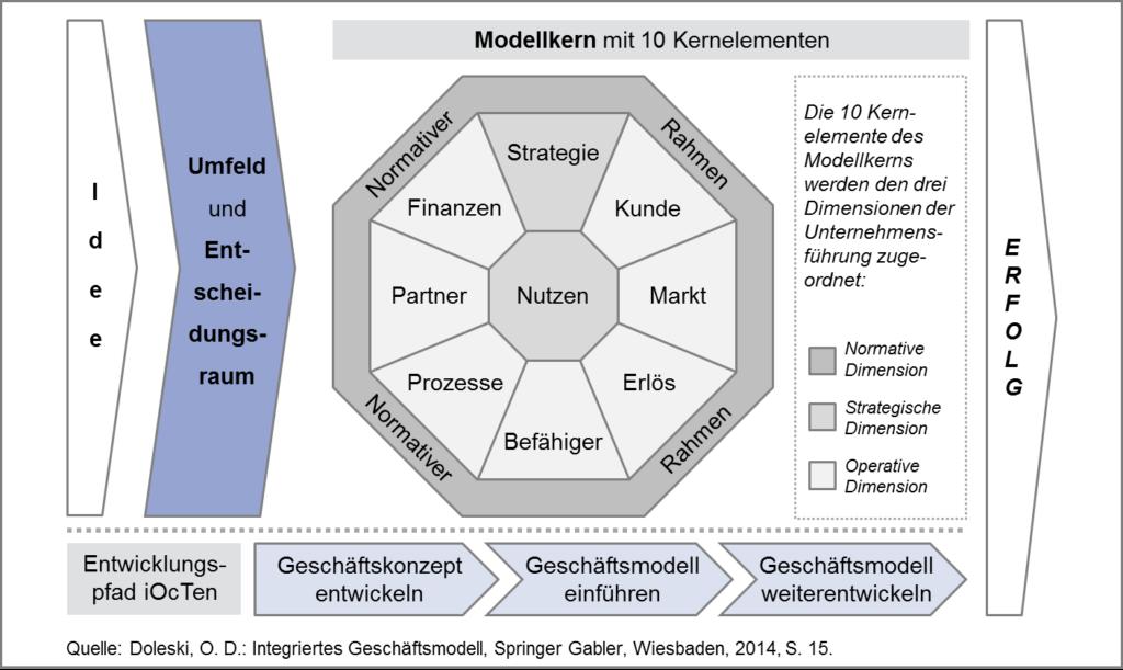 Integriertes Geschaeftsmodell Schema von Oliver D. Doleski 1407x839