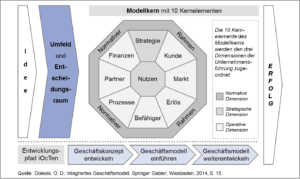 Komplexitätsbewältigung dank Integriertem Geschäftsmodell
