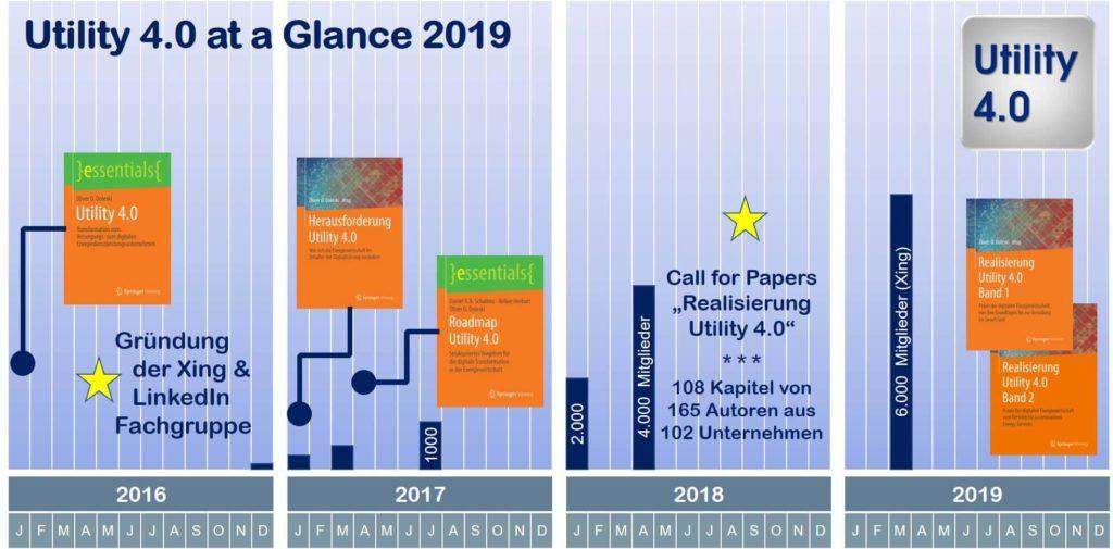 Übersicht Utility 4.0 von 2016 bis 2019 - Oliver D. Doleski - 1967x971