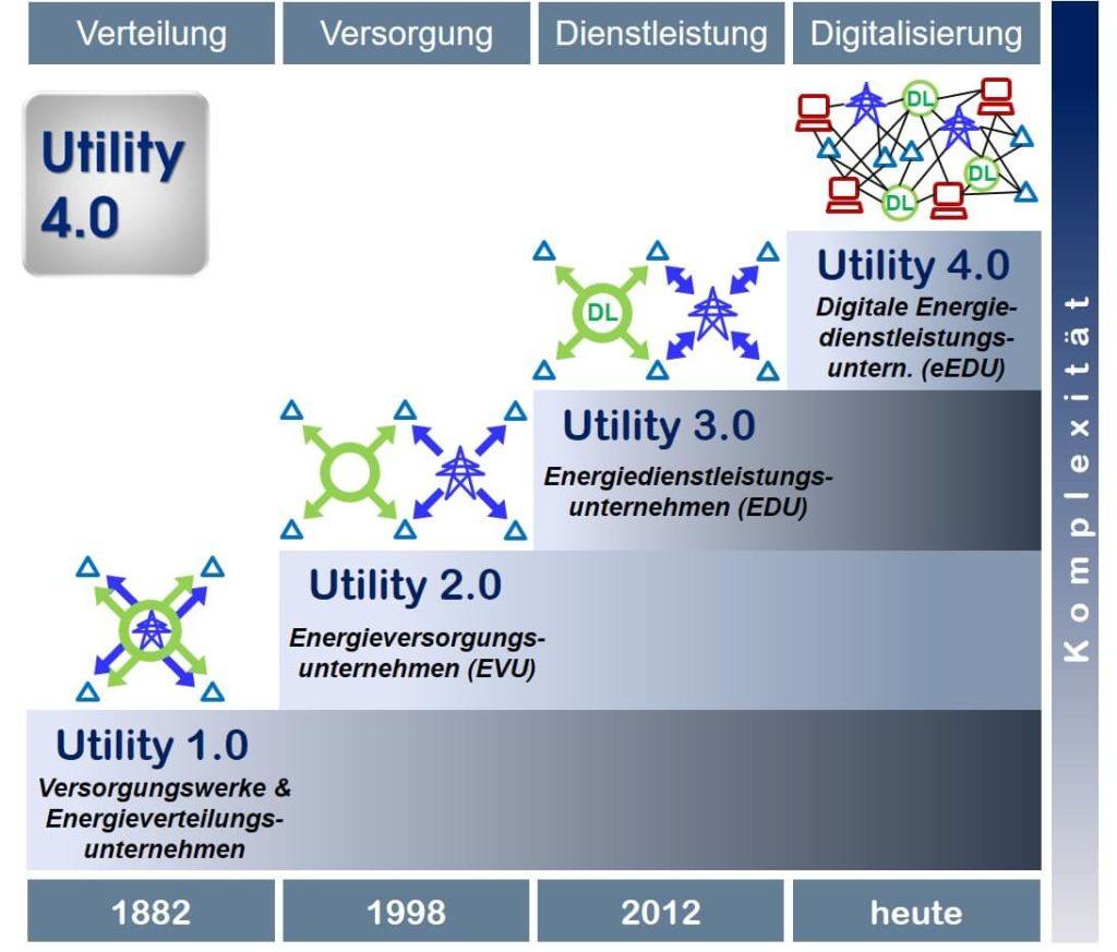 Transformation der Energiewirtschaft - Oliver D. Doleski - 1093x932